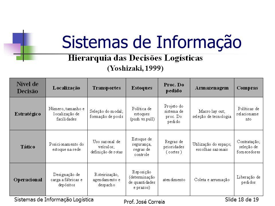 Sistemas de Informação LogísticaSlide 18 de 19 Sistemas de Informação (Yoshizaki, 1999) Prof. José Correia