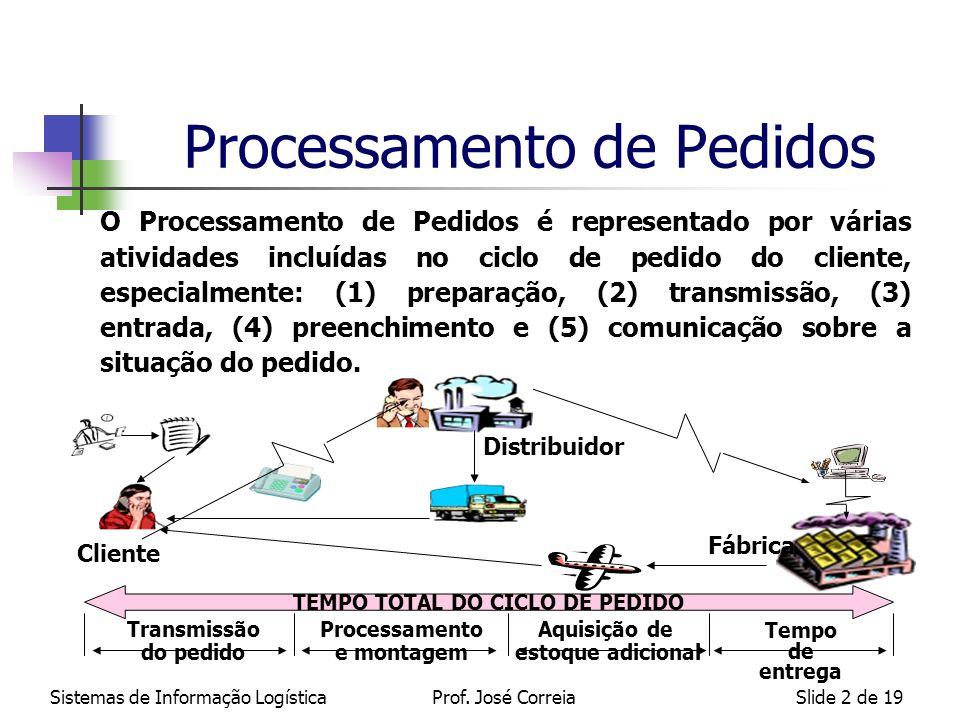 Sistemas de Informação LogísticaProf. José CorreiaSlide 2 de 19 Processamento de Pedidos O Processamento de Pedidos é representado por várias atividad