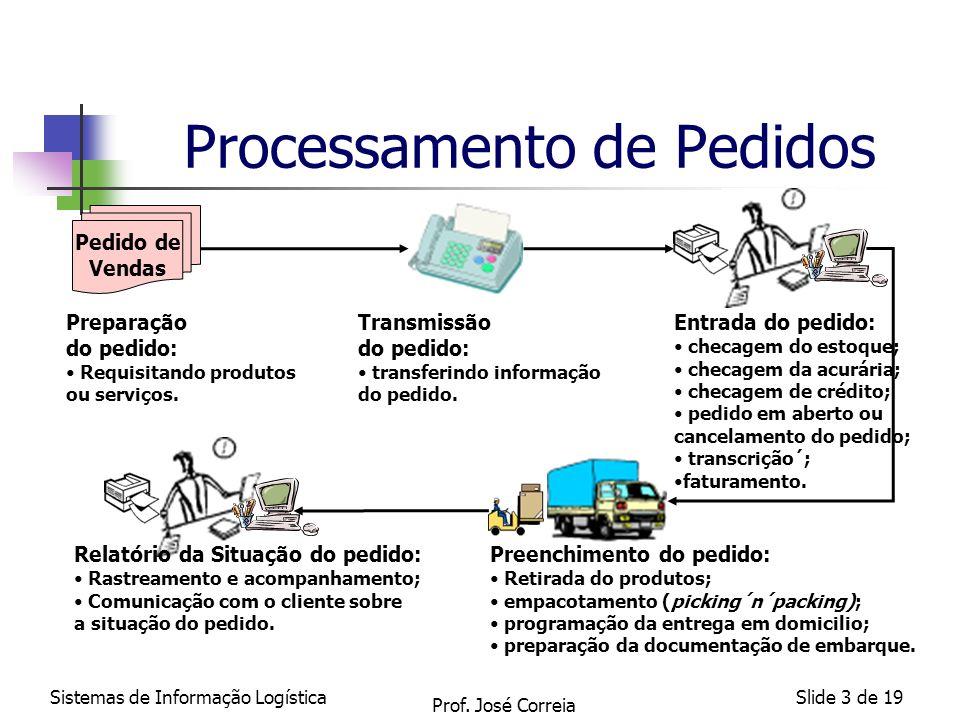 Sistemas de Informação LogísticaSlide 3 de 19 Pedido de Vendas Processamento de Pedidos Preparação do pedido: Requisitando produtos ou serviços. Trans