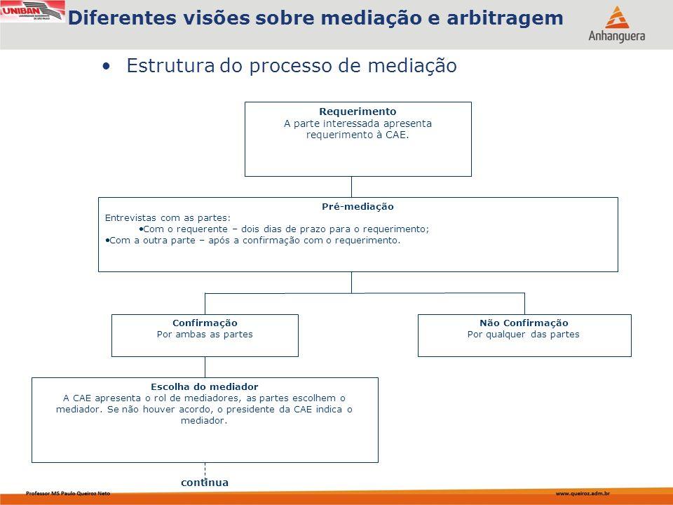 Estrutura do processo de mediação Diferentes visões sobre mediação e arbitragem Requerimento A parte interessada apresenta requerimento à CAE.