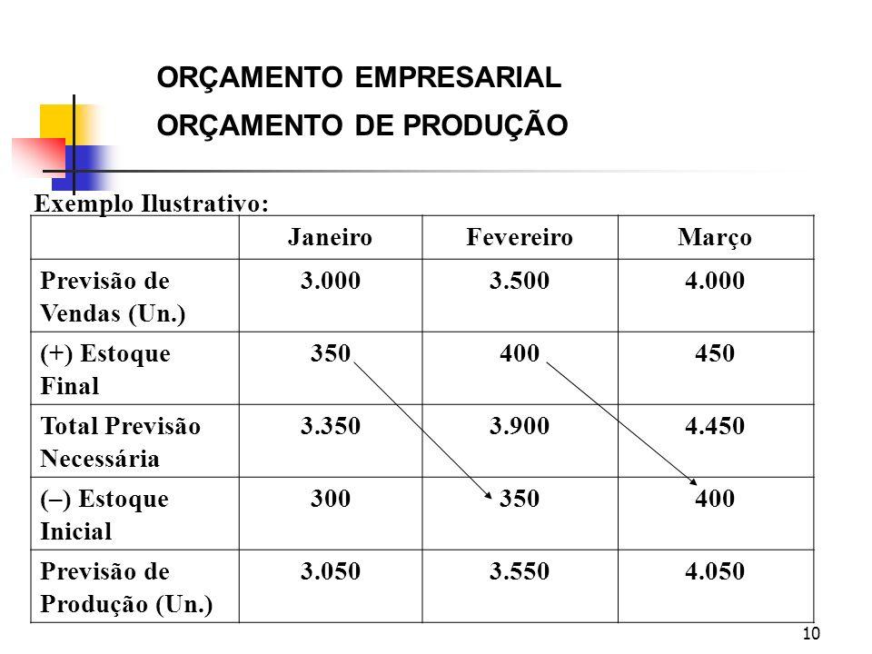 10 ORÇAMENTO EMPRESARIAL ORÇAMENTO DE PRODUÇÃO Exemplo Ilustrativo: JaneiroFevereiroMarço Previsão de Vendas (Un.) 3.0003.5004.000 (+) Estoque Final 3