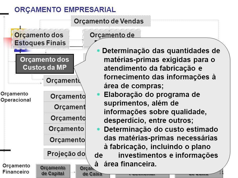 11 ORÇAMENTO EMPRESARIAL Orçamento de Vendas Orçamento de Fabricação Orçamento dos Estoques Finais Orçamento dos Custos da MP Orçamento dos Custos da