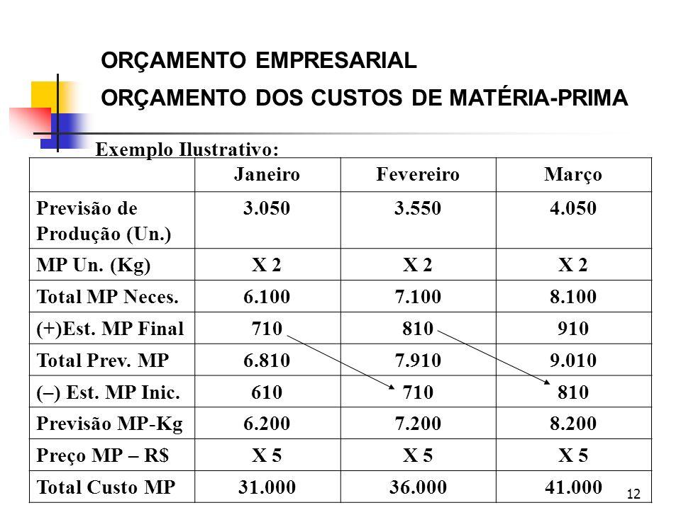 12 ORÇAMENTO EMPRESARIAL ORÇAMENTO DOS CUSTOS DE MATÉRIA-PRIMA Exemplo Ilustrativo: JaneiroFevereiroMarço Previsão de Produção (Un.) 3.0503.5504.050 M