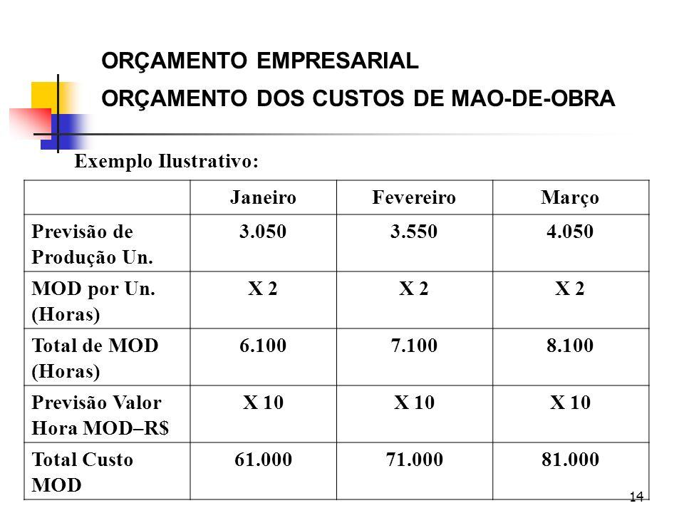 14 ORÇAMENTO EMPRESARIAL ORÇAMENTO DOS CUSTOS DE MAO-DE-OBRA Exemplo Ilustrativo: JaneiroFevereiroMarço Previsão de Produção Un. 3.0503.5504.050 MOD p
