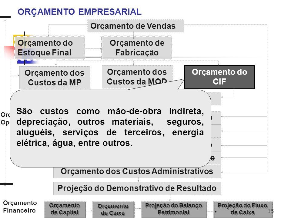 15 ORÇAMENTO EMPRESARIAL Orçamento de Vendas Orçamento de Fabricação Orçamento do Estoque Final Orçamento dos Custos da MP Orçamento dos Custos da MOD