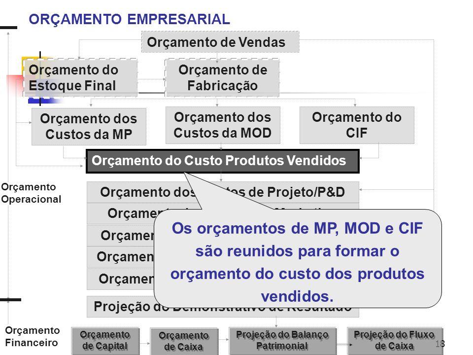 18 ORÇAMENTO EMPRESARIAL Orçamento de Vendas Orçamento de Fabricação Orçamento do Estoque Final Orçamento dos Custos da MP Orçamento dos Custos da MOD