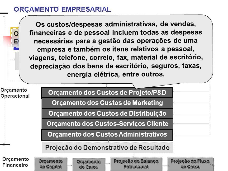 19 ORÇAMENTO EMPRESARIAL Orçamento de Vendas Orçamento de Fabricação Orçamento do Estoque Final Orçamento dos Custos da MP Orçamento dos Custos da MOD