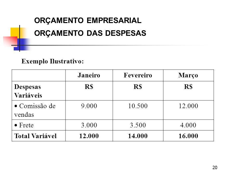20 ORÇAMENTO EMPRESARIAL ORÇAMENTO DAS DESPESAS Exemplo Ilustrativo: JaneiroFevereiroMarço Despesas Variáveis R$ Comissão de vendas 9.00010.50012.000
