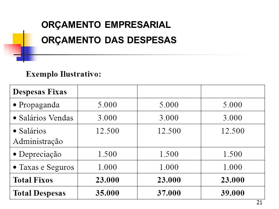 21 ORÇAMENTO EMPRESARIAL ORÇAMENTO DAS DESPESAS Exemplo Ilustrativo: Despesas Fixas Propaganda 5.000 Salários Vendas 3.000 Salários Administração 12.5