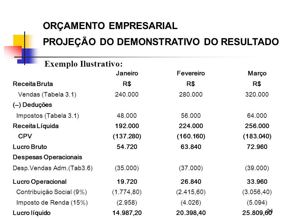 24 ORÇAMENTO EMPRESARIAL PROJEÇÃO DO DEMONSTRATIVO DO RESULTADO Exemplo Ilustrativo: JaneiroFevereiroMarço Receita BrutaR$ Vendas (Tabela 3.1)240.0002