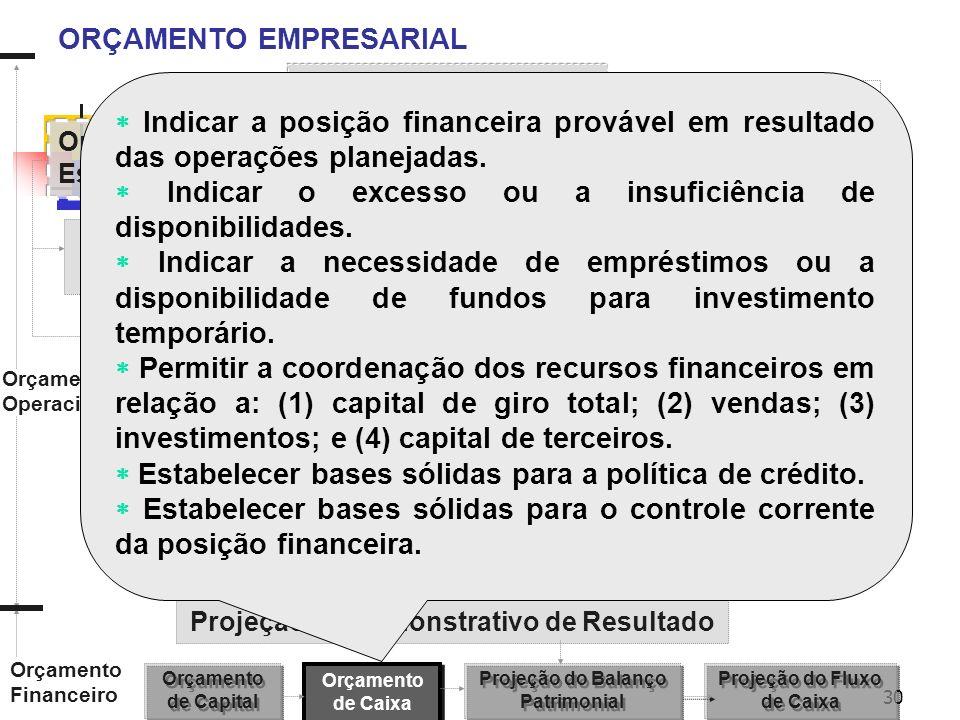 30 ORÇAMENTO EMPRESARIAL Orçamento de Vendas Orçamento de Fabricação Orçamento do Estoque Final Orçamento dos Custos da MP Orçamento dos Custos da MOD