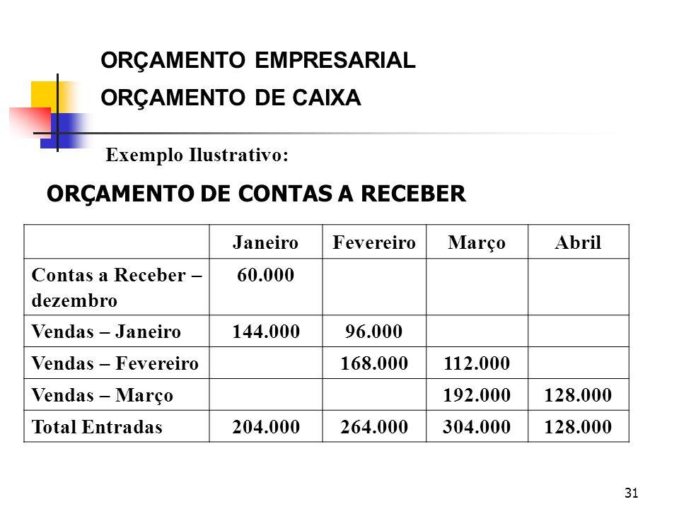 31 Exemplo Ilustrativo: JaneiroFevereiroMarçoAbril Contas a Receber – dezembro 60.000 Vendas – Janeiro144.00096.000 Vendas – Fevereiro168.000112.000 V