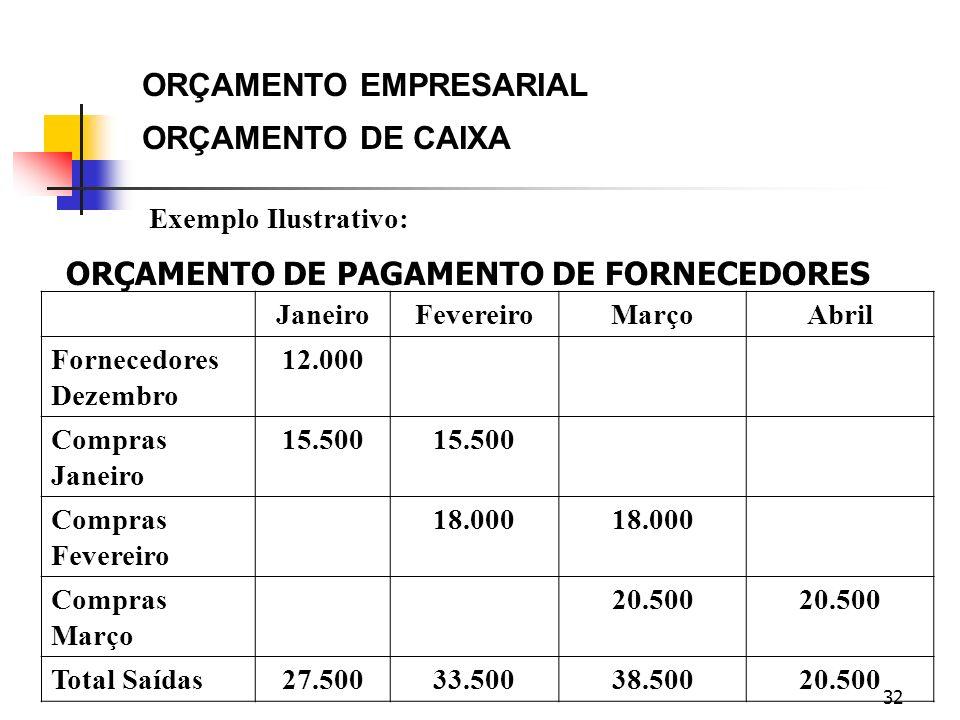 32 Exemplo Ilustrativo: ORÇAMENTO EMPRESARIAL ORÇAMENTO DE CAIXA JaneiroFevereiroMarçoAbril Fornecedores Dezembro 12.000 Compras Janeiro 15.500 Compra