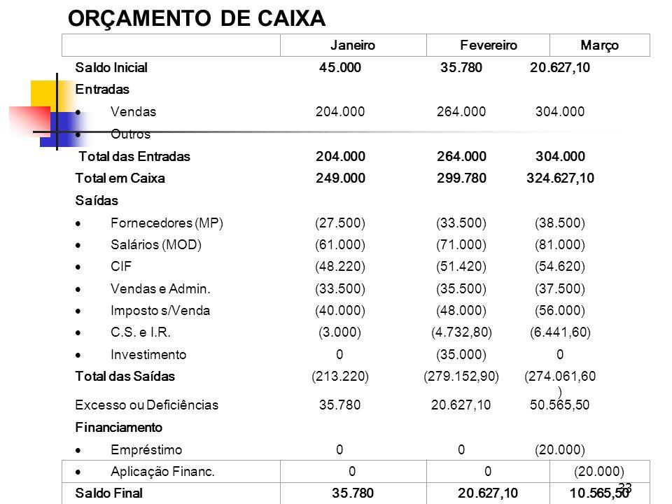 33 ORÇAMENTO DE CAIXA Saldo Inicial45.00035.78020.627,10 Entradas Vendas204.000264.000304.000 Outros Total das Entradas204.000264.000304.000 Total em