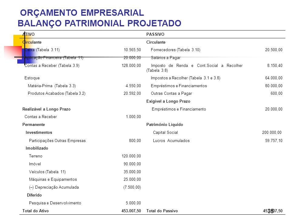 35 ORÇAMENTO EMPRESARIAL BALANÇO PATRIMONIAL PROJETADO ATIVOPASSIVO Circulante Caixa (Tabela 3.11)10.565,50 Fornecedores (Tabela 3.10)20.500,00 Aplica