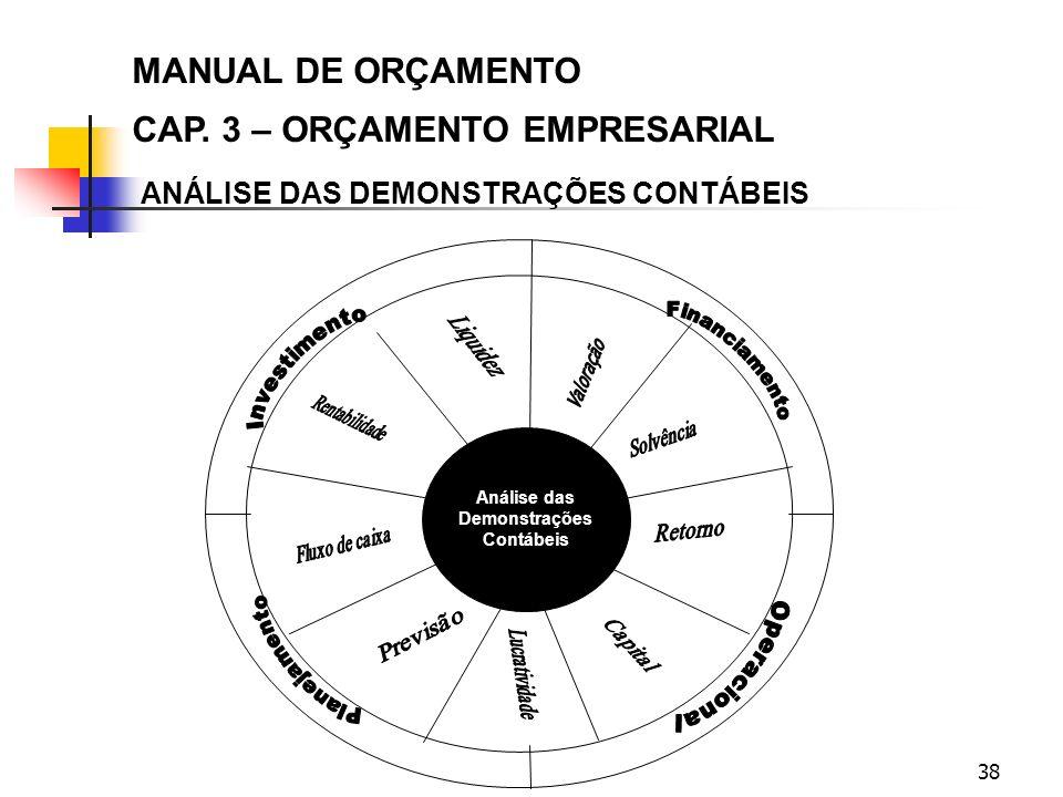 38 Análise das Demonstrações Contábeis ANÁLISE DAS DEMONSTRAÇÕES CONTÁBEIS MANUAL DE ORÇAMENTO CAP. 3 – ORÇAMENTO EMPRESARIAL