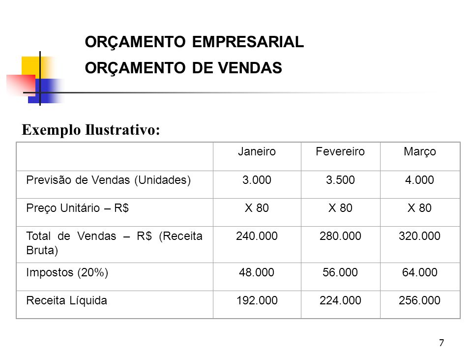 7 ORÇAMENTO EMPRESARIAL ORÇAMENTO DE VENDAS Exemplo Ilustrativo: JaneiroFevereiroMarço Previsão de Vendas (Unidades)3.0003.5004.000 Preço Unitário – R