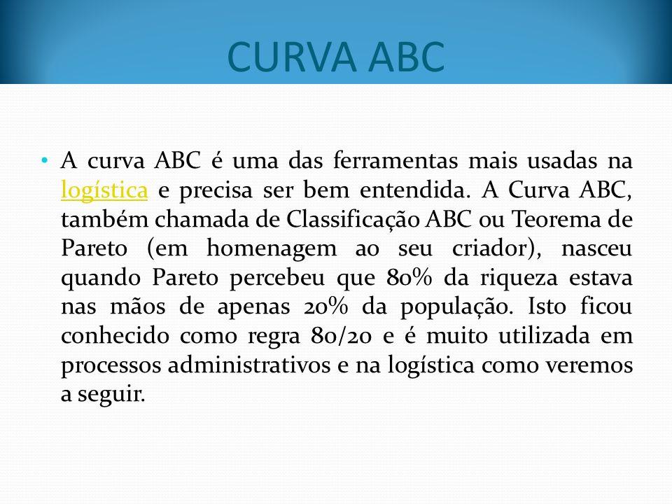 A curva ABC é uma das ferramentas mais usadas na logística e precisa ser bem entendida. A Curva ABC, também chamada de Classificação ABC ou Teorema de