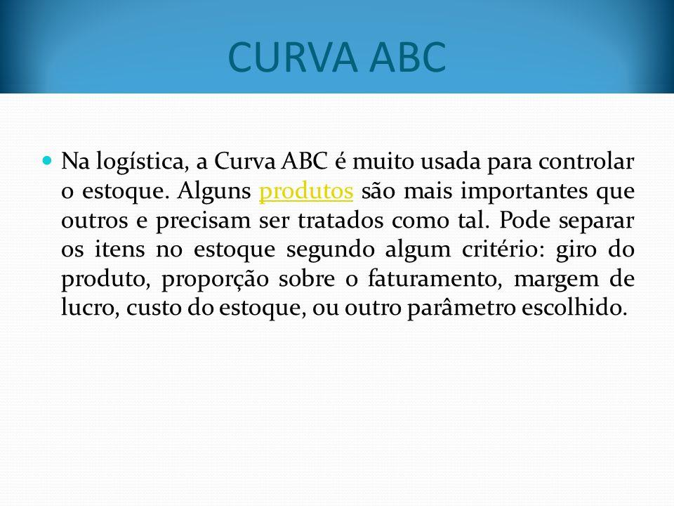 Na logística, a Curva ABC é muito usada para controlar o estoque. Alguns produtos são mais importantes que outros e precisam ser tratados como tal. Po