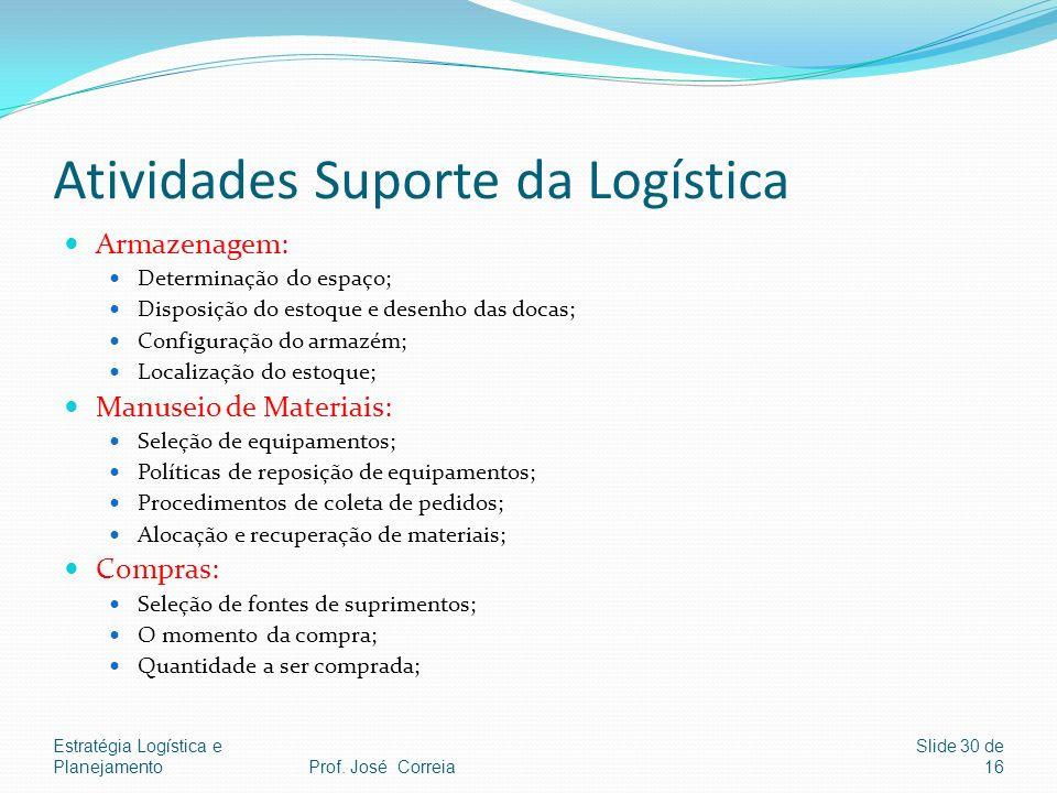 Estratégia Logística e Planejamento Slide 30 de 16 Atividades Suporte da Logística Armazenagem: Determinação do espaço; Disposição do estoque e desenh