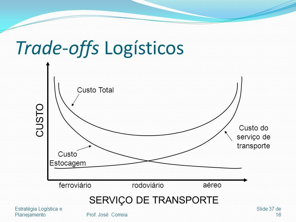 Estratégia Logística e Planejamento Slide 37 de 16 Trade-offs Logísticos CUSTO SERVIÇO DE TRANSPORTE ferroviáriorodoviário aéreo Custo Total Custo Est