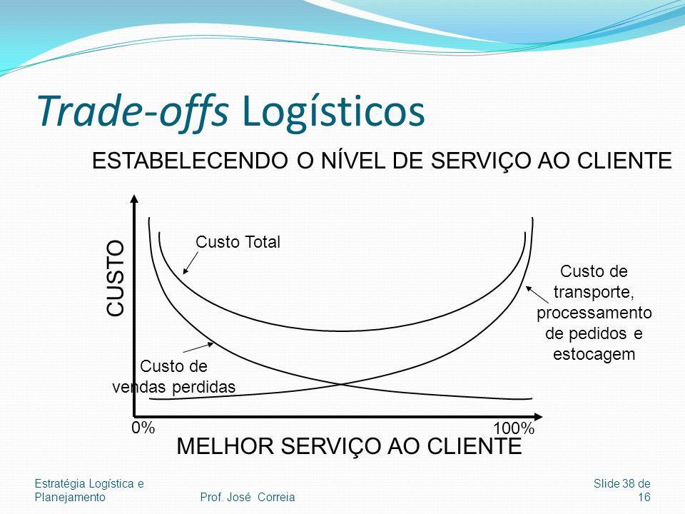 Estratégia Logística e Planejamento Slide 38 de 16 Trade-offs Logísticos CUSTO MELHOR SERVIÇO AO CLIENTE Custo Total Custo de vendas perdidas Custo de