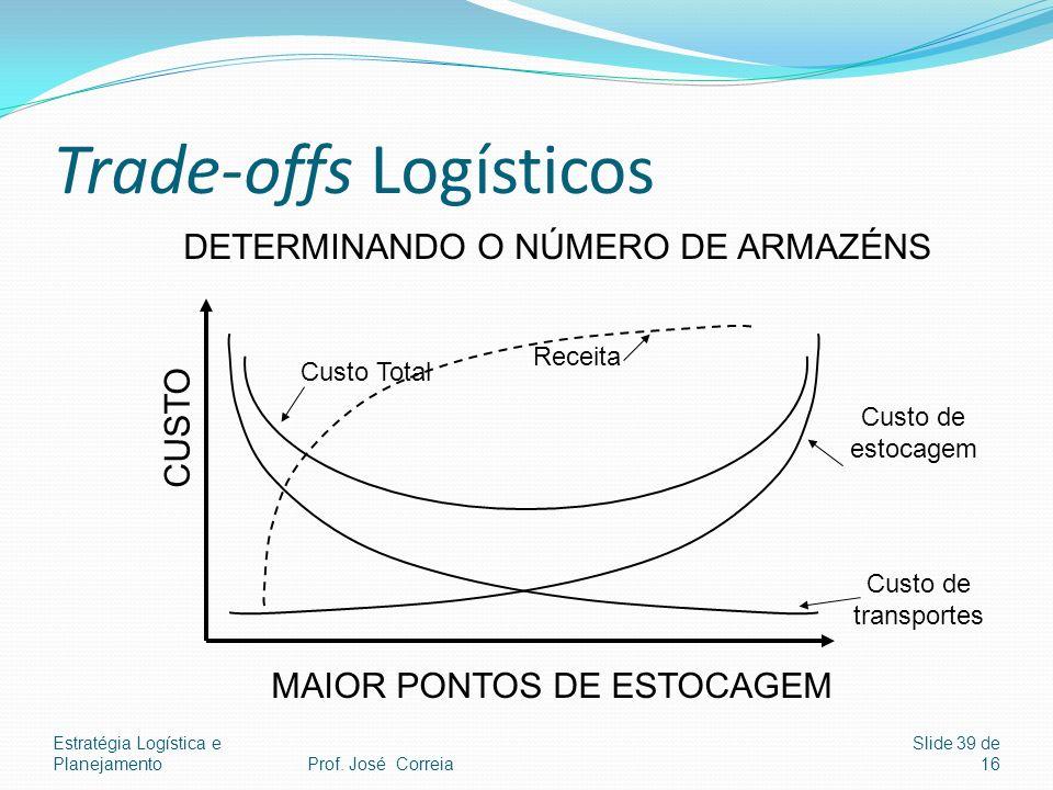 Estratégia Logística e Planejamento Slide 39 de 16 Trade-offs Logísticos CUSTO MAIOR PONTOS DE ESTOCAGEM Custo Total Custo de transportes Custo de est
