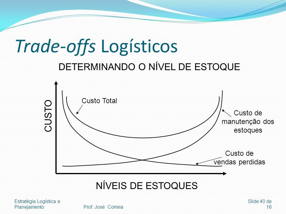 Estratégia Logística e Planejamento Slide 40 de 16 Trade-offs Logísticos CUSTO NÍVEIS DE ESTOQUES Custo Total Custo de vendas perdidas Custo de manute