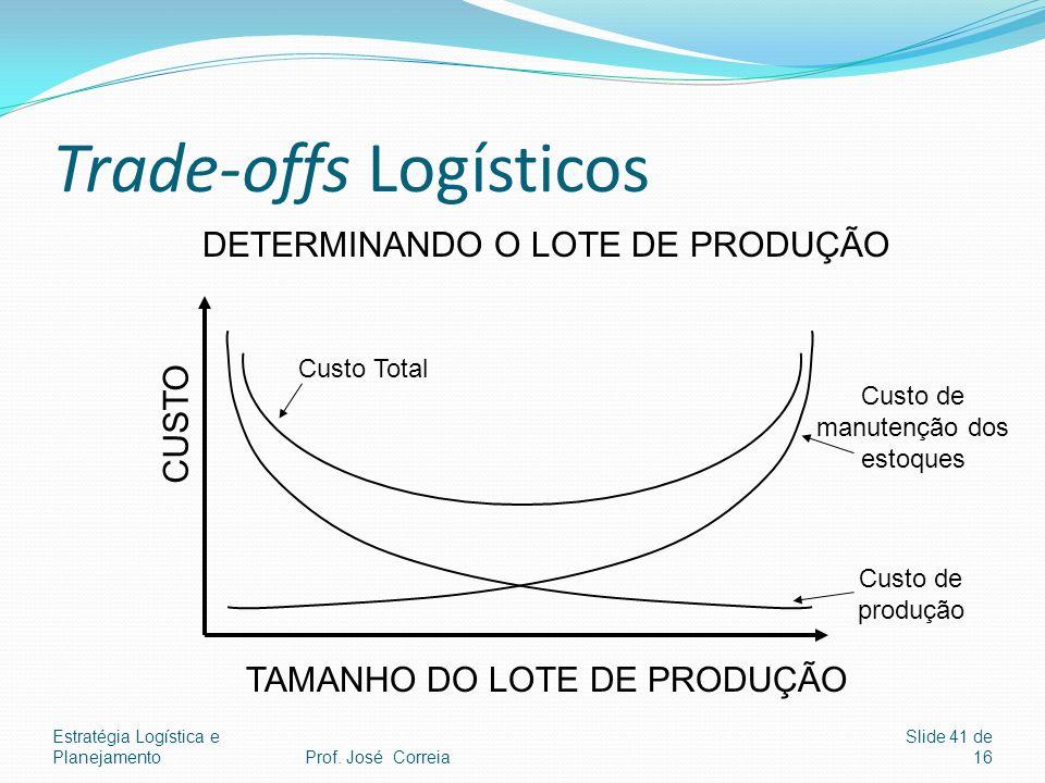 Estratégia Logística e Planejamento Slide 41 de 16 Trade-offs Logísticos CUSTO TAMANHO DO LOTE DE PRODUÇÃO Custo Total Custo de produção Custo de manu
