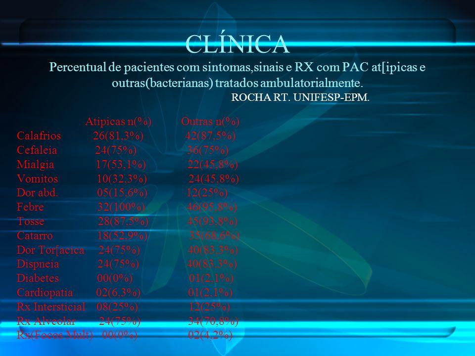 CLÍNICA Percentual de pacientes com sintomas,sinais e RX com PAC at[ipicas e outras(bacterianas) tratados ambulatorialmente. ROCHA RT. UNIFESP-EPM. At