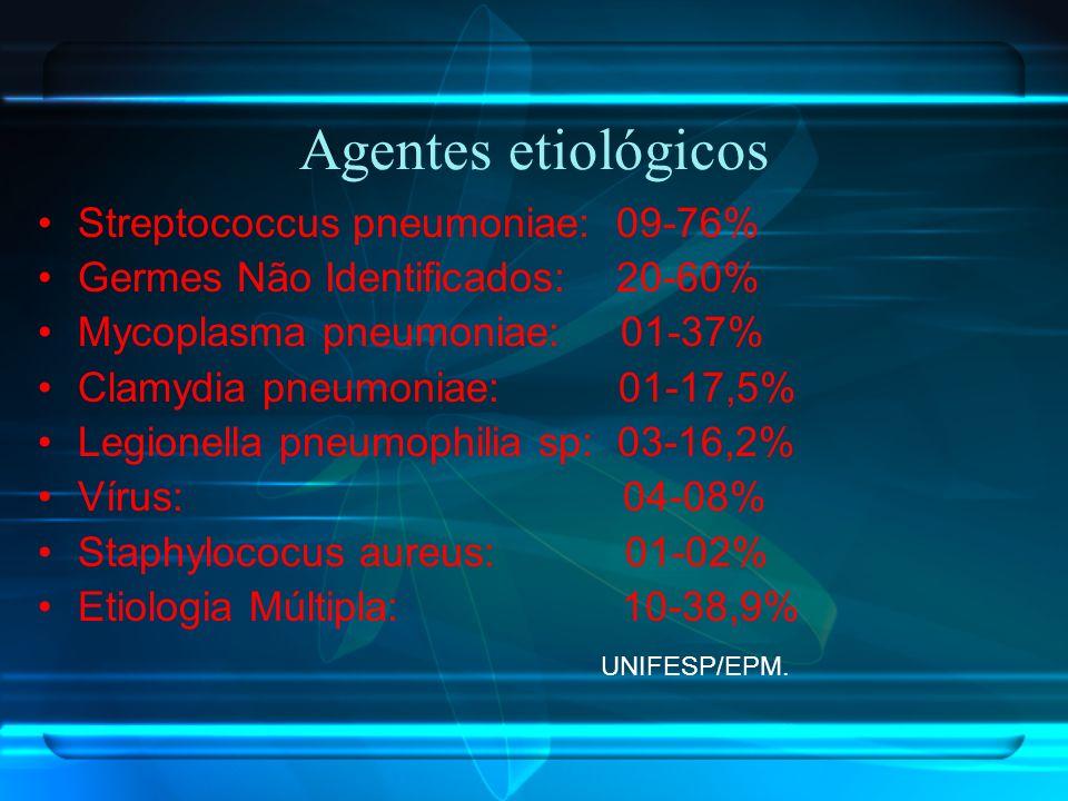Agentes etiológicos Streptococcus pneumoniae: 09-76% Germes Não Identificados: 20-60% Mycoplasma pneumoniae: 01-37% Clamydia pneumoniae: 01-17,5% Legi