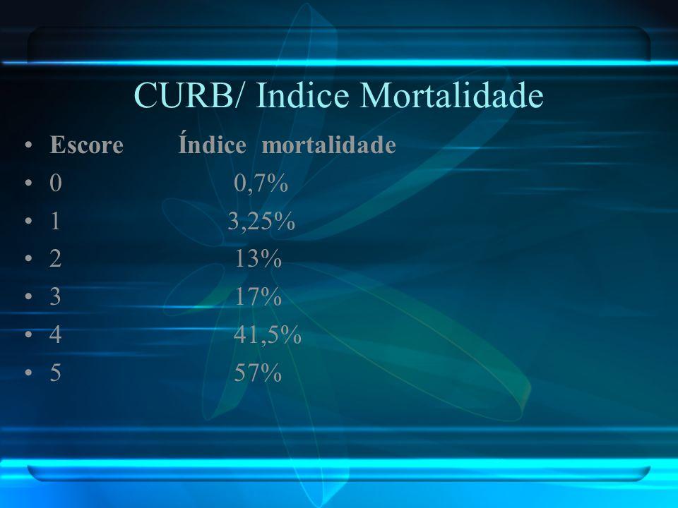 CURB/ Indice Mortalidade Escore Índice mortalidade 0 0,7% 1 3,25% 2 13% 3 17% 4 41,5% 5 57%