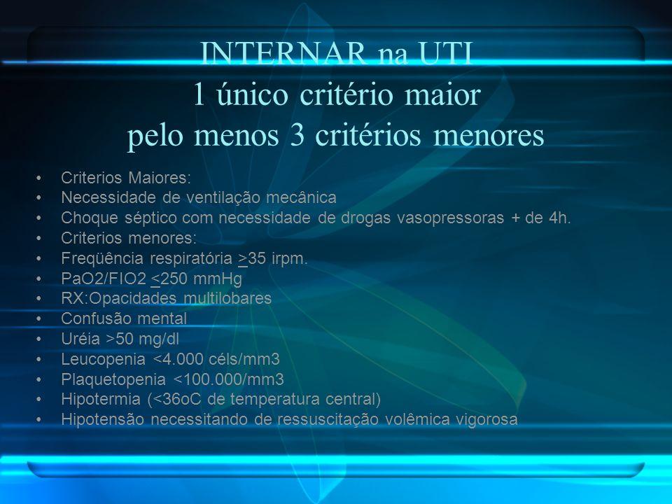INTERNAR na UTI 1 único critério maior pelo menos 3 critérios menores Criterios Maiores: Necessidade de ventilação mecânica Choque séptico com necessi