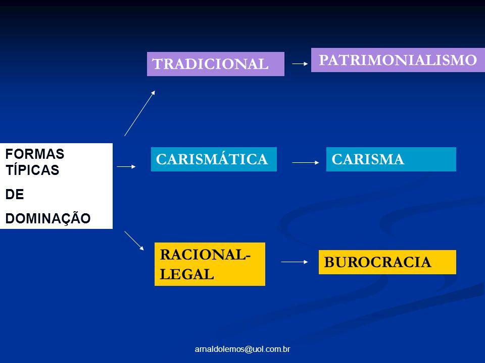 arnaldolemos@uol.com.br FORMAS TÍPICAS DE DOMINAÇÃO TRADICIONAL CARISMÁTICA RACIONAL- LEGAL PATRIMONIALISMO CARISMA BUROCRACIA