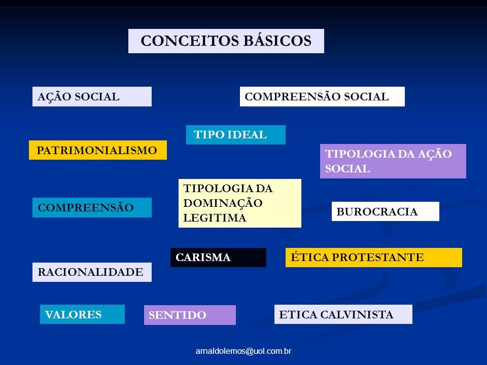 arnaldolemos@uol.com.br CONCEITOS BÁSICOS AÇÃO SOCIALCOMPREENSÃO SOCIAL PATRIMONIALISMO TIPO IDEAL TIPOLOGIA DA AÇÃO SOCIAL COMPREENSÃO TIPOLOGIA DA D