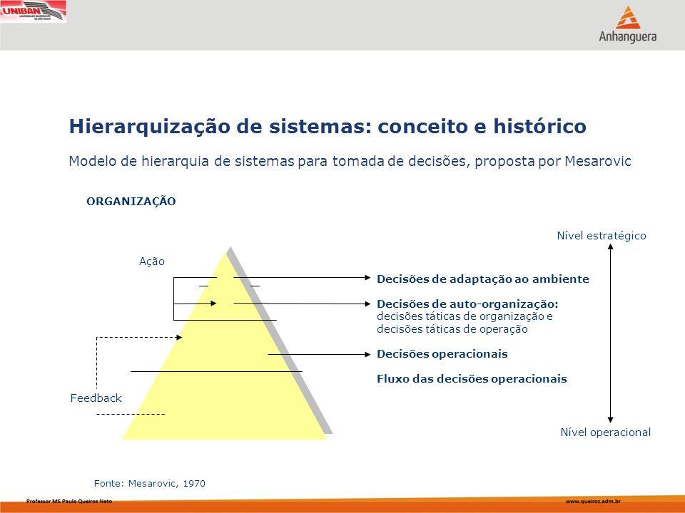 Capa da Obra Modelo de hierarquia de sistemas para tomada de decisões, proposta por Mesarovic Hierarquização de sistemas: conceito e histórico Decisõe