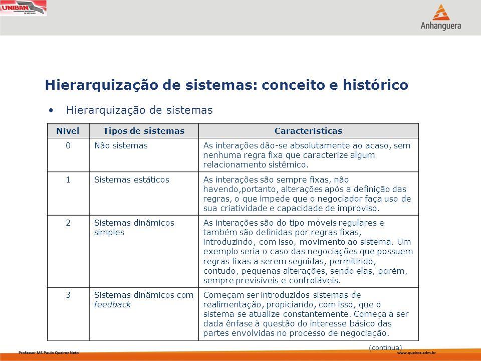 Capa da Obra Hierarquização de sistemas Hierarquização de sistemas: conceito e histórico (continua) NívelTipos de sistemasCaracterísticas 0Não sistema