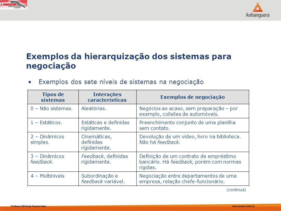 Capa da Obra Exemplos dos sete níveis de sistemas na negociação Exemplos da hierarquização dos sistemas para negociação Tipos de sistemas Interações c