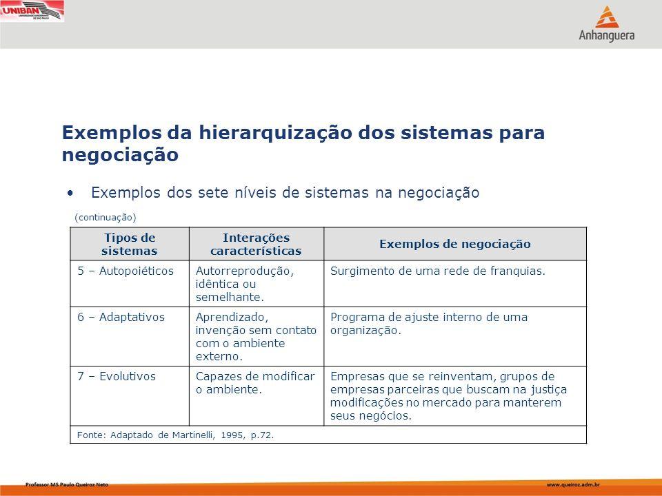 Capa da Obra Exemplos dos sete níveis de sistemas na negociação Exemplos da hierarquização dos sistemas para negociação (continuação) Tipos de sistema