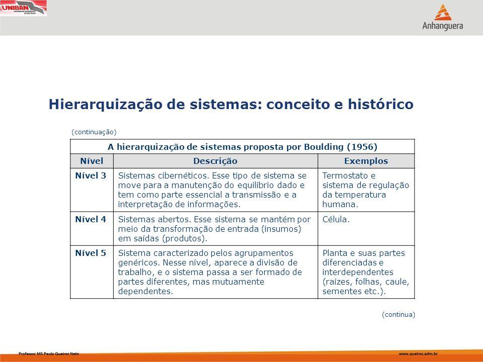 Capa da Obra Hierarquização de sistemas: conceito e histórico (continua) A hierarquização de sistemas proposta por Boulding (1956) NívelDescriçãoExemp