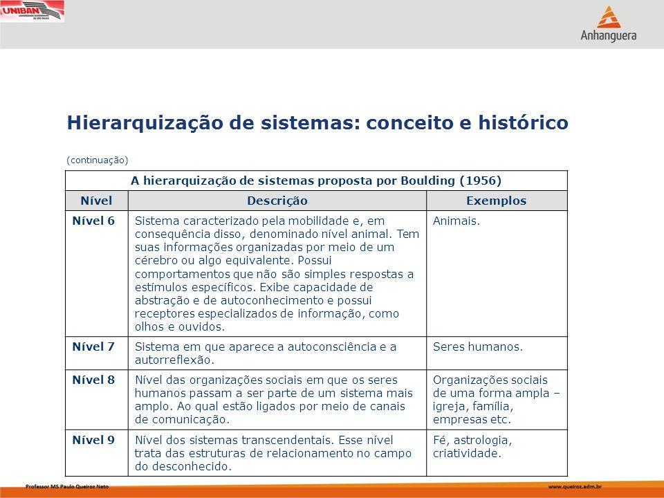 Capa da Obra Hierarquização de sistemas: conceito e histórico (continuação) A hierarquização de sistemas proposta por Boulding (1956) NívelDescriçãoEx