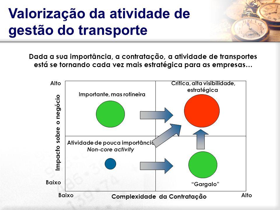 Dada a sua importância, a contratação, a atividade de transportes está se tornando cada vez mais estratégica para as empresas… Baixo Alto Baixo Import