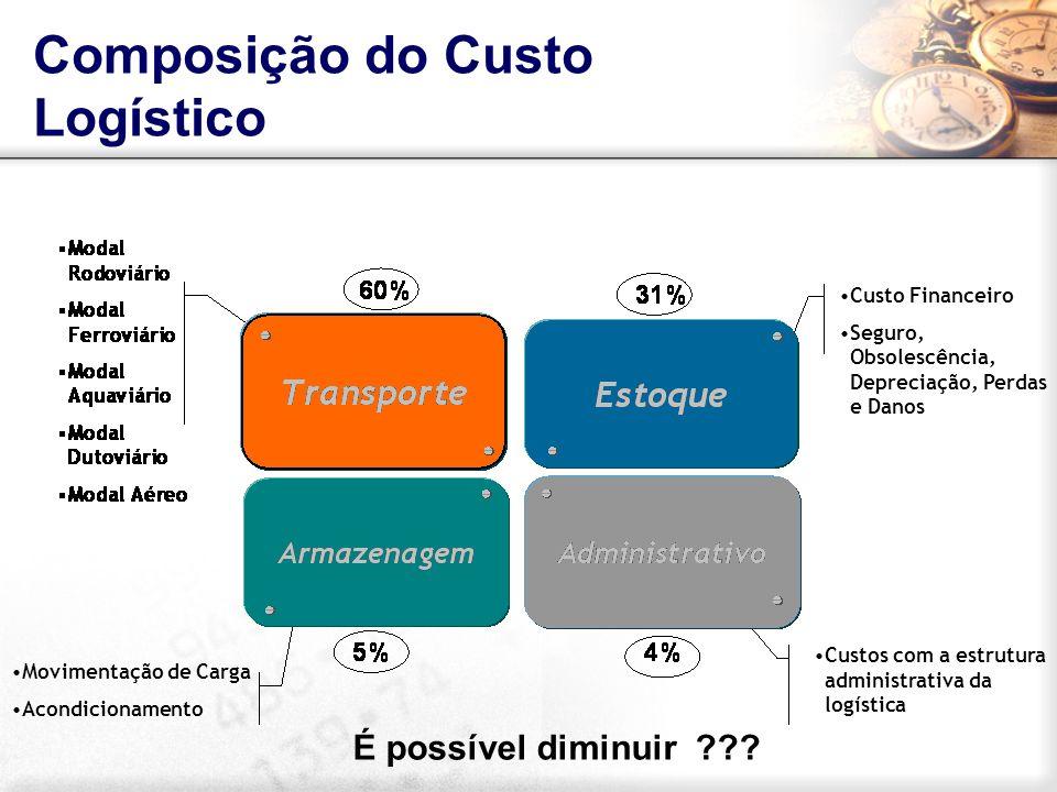 Custo Financeiro Seguro, Obsolescência, Depreciação, Perdas e Danos Custos com a estrutura administrativa da logística Movimentação de Carga Acondicio
