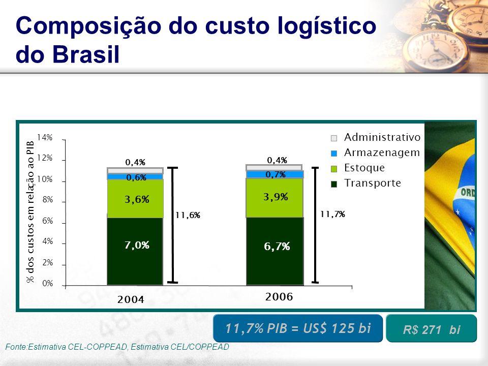 Fonte:Estimativa CEL-COPPEAD, Estimativa CEL/COPPEAD 0% 2% 4% 6% 8% 10% 12% 14% 2006 Administrativo Armazenagem Estoque Transporte % dos custos em rel