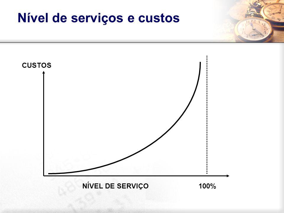 100%NÍVEL DE SERVIÇO CUSTOS