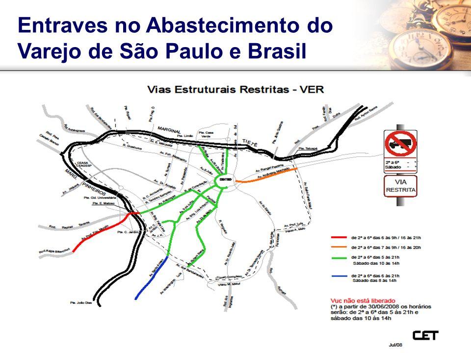 Entraves no Abastecimento do Varejo de São Paulo e Brasil Fonte: CET