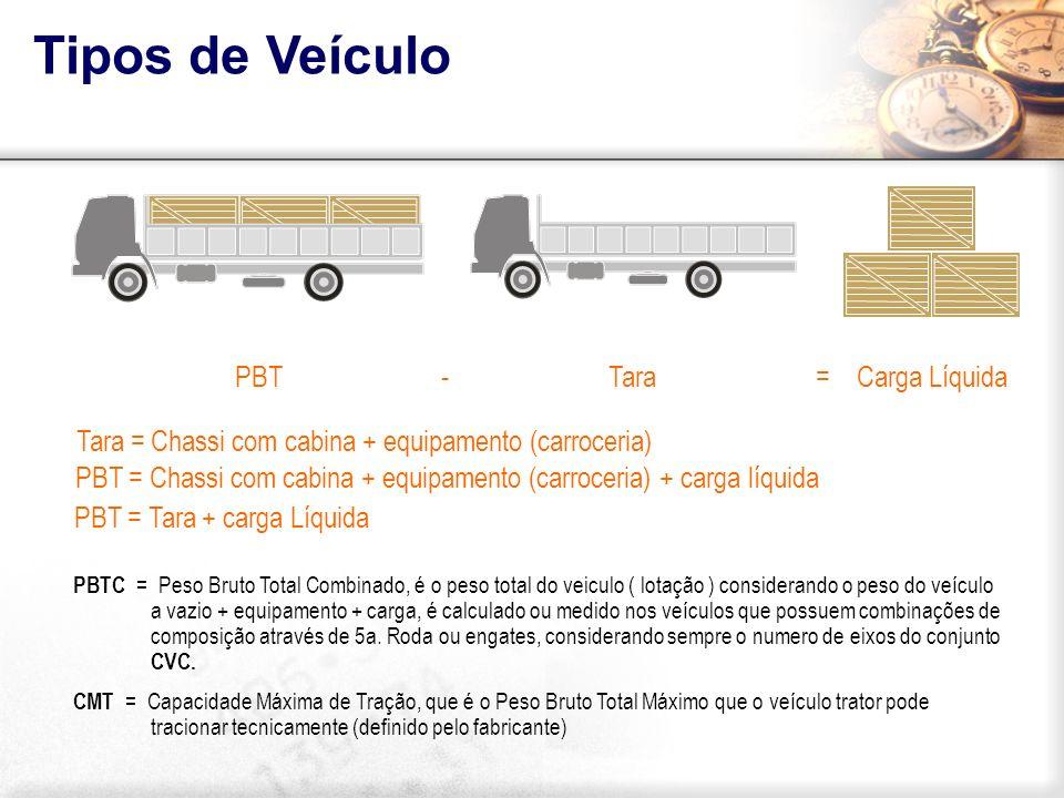 PBT - Tara = Carga Líquida PBT = Chassi com cabina + equipamento (carroceria) + carga líquida PBT = Tara + carga Líquida Tara = Chassi com cabina + eq