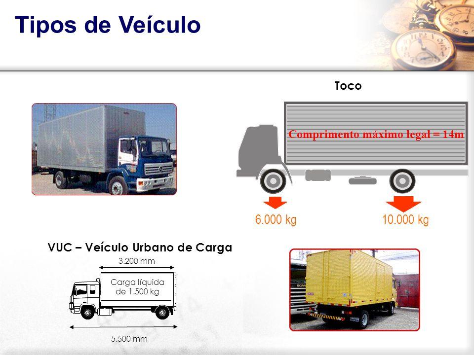 Toco 10.000 kg6.000 kg Comprimento máximo legal = 14m Tipos de Veículo VUC – Veículo Urbano de Carga Carga líquida de 1.500 kg 3.200 mm 5.500 mm
