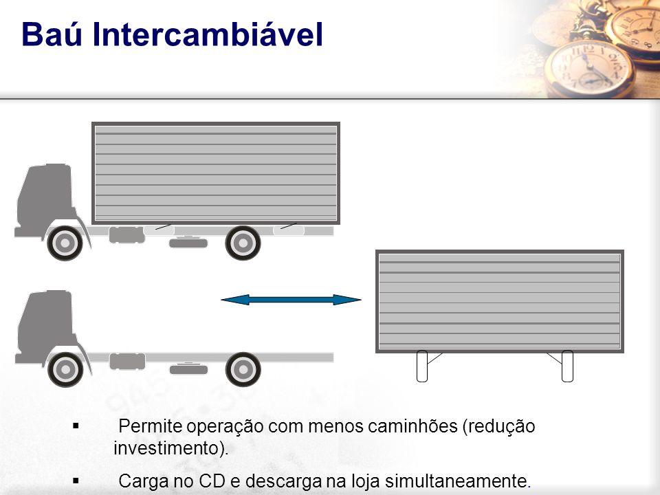 Baú Intercambiável Permite operação com menos caminhões (redução investimento). Carga no CD e descarga na loja simultaneamente.