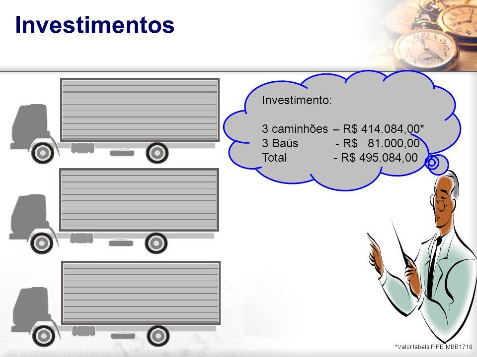 Investimentos *Valor tabela FIPE MBB1718 Investimento: 3 caminhões – R$ 414.084,00* 3 Baús - R$ 81.000,00 Total - R$ 495.084,00